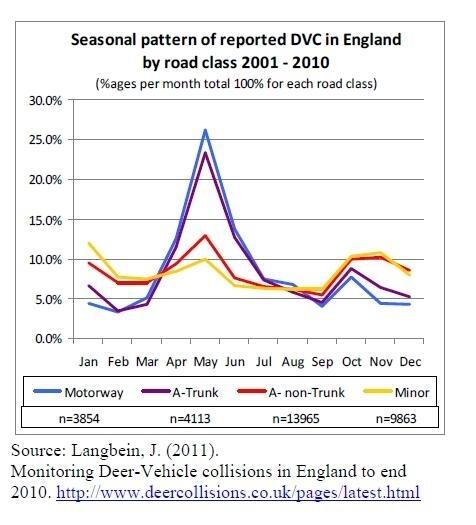 DVCseason graph
